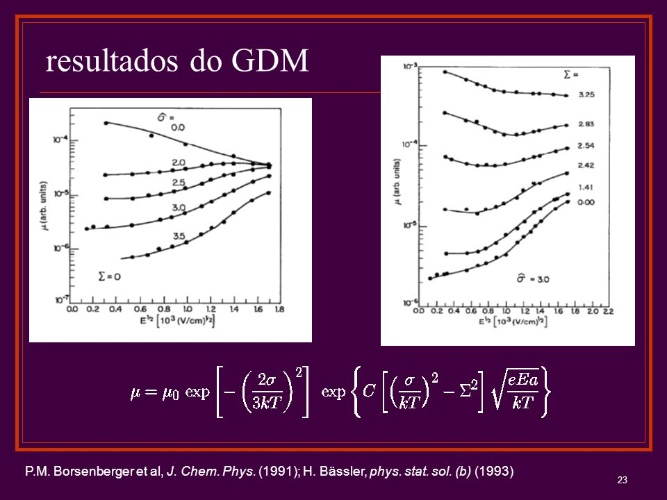 resultados do GDM P.M. Borsenberger et al, J. Chem.