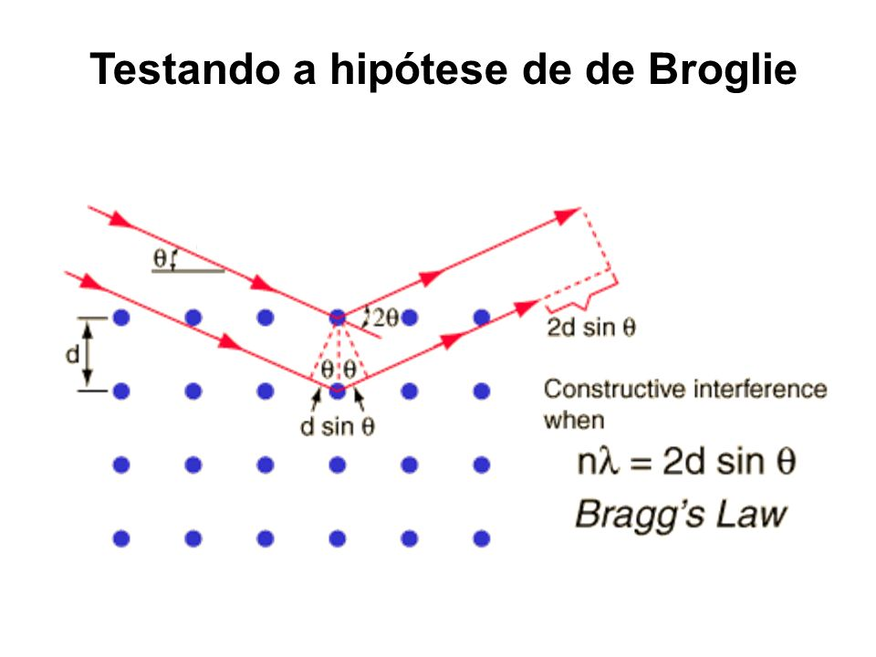 Testando a hipótese de de Broglie