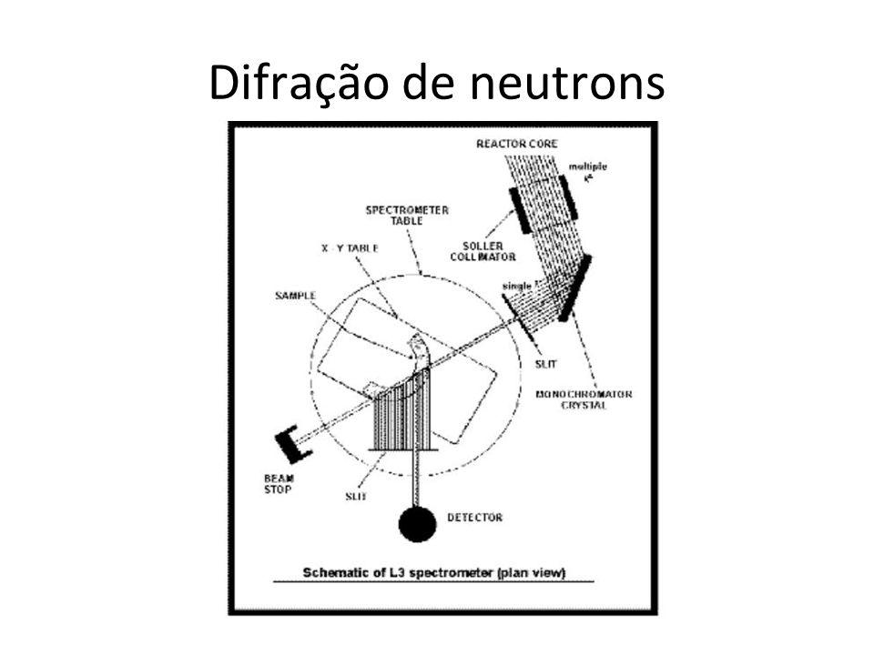 Difração de neutrons