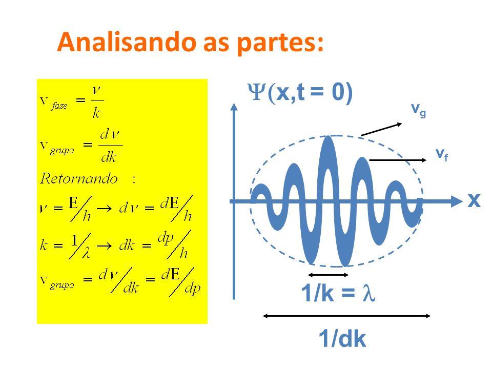 Analisando as partes: Y(x,t = 0) x vg vf 1/k = l 1/dk