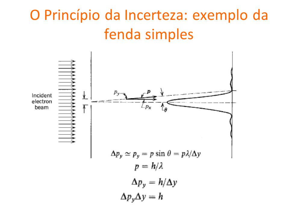 O Princípio da Incerteza: exemplo da fenda simples