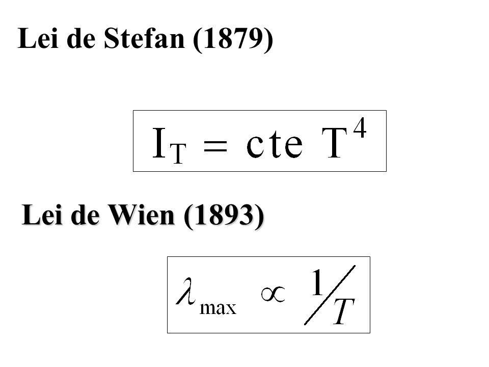 Lei de Stefan (1879) Lei de Wien (1893)