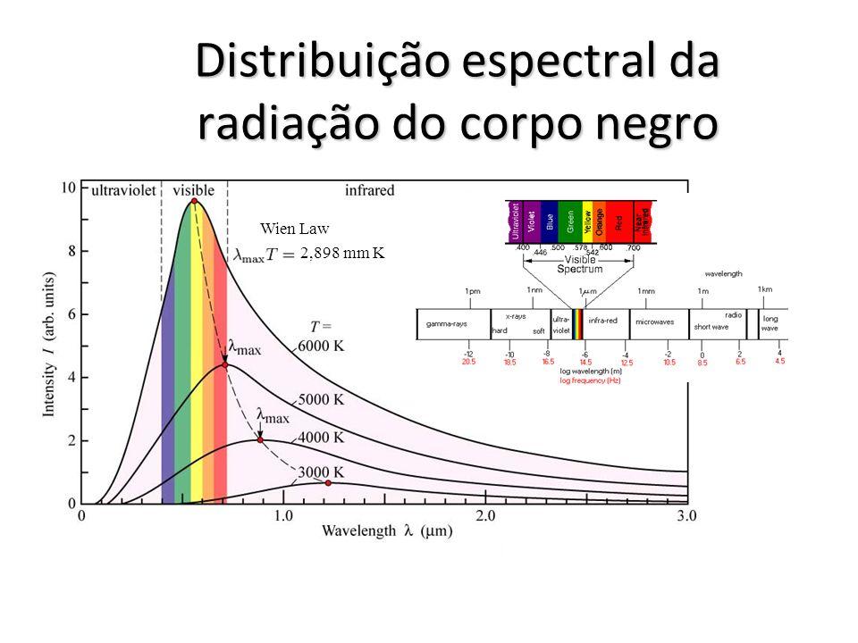 Distribuição espectral da radiação do corpo negro