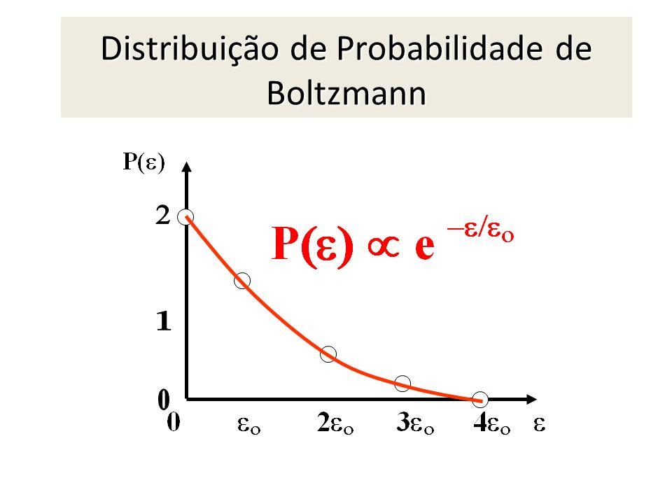 Distribuição de Probabilidade de Boltzmann