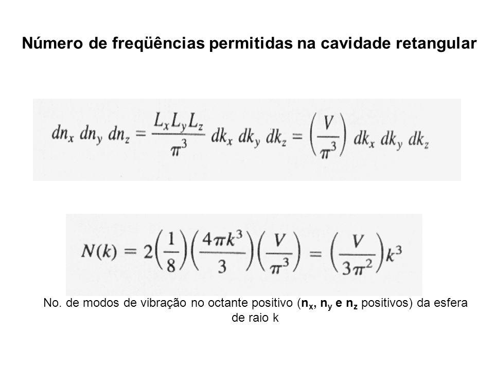 Número de freqüências permitidas na cavidade retangular