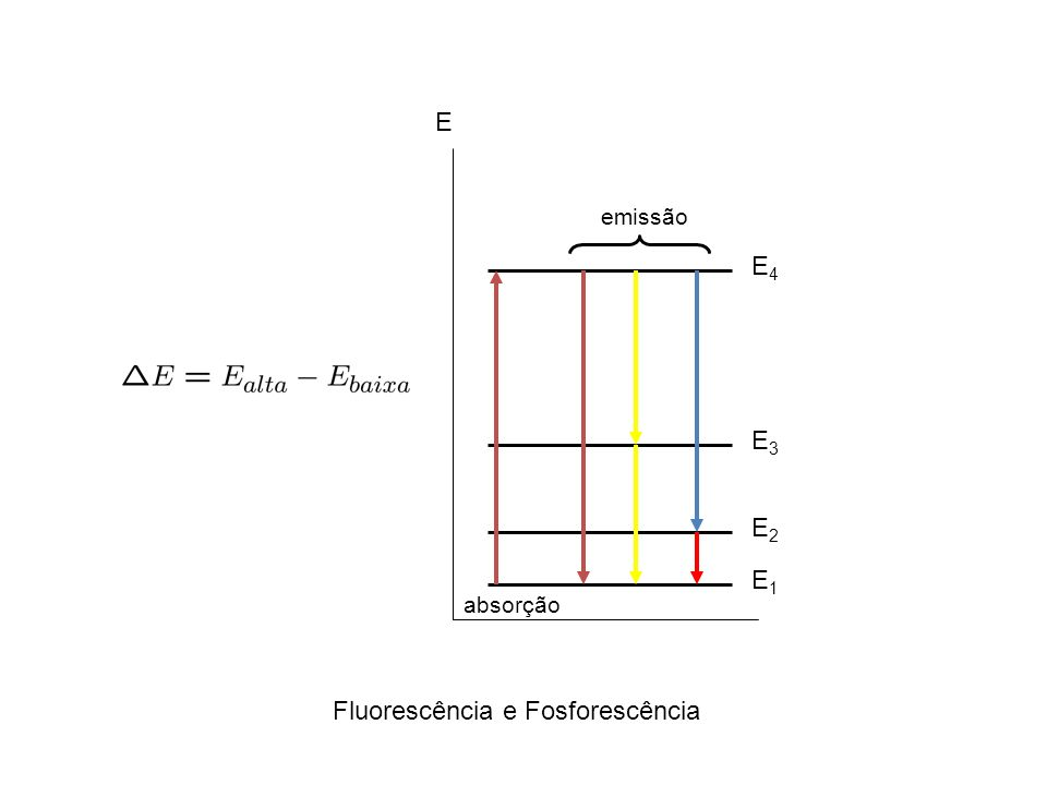 Fluorescência e Fosforescência