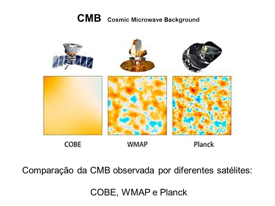 CMB Cosmic Microwave Background