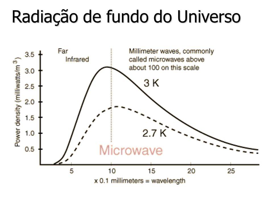 Radiação de fundo do Universo