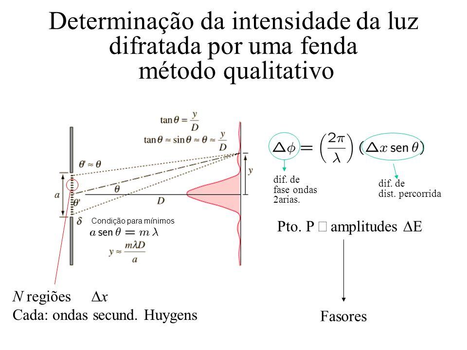 Determinação da intensidade da luz difratada por uma fenda método qualitativo