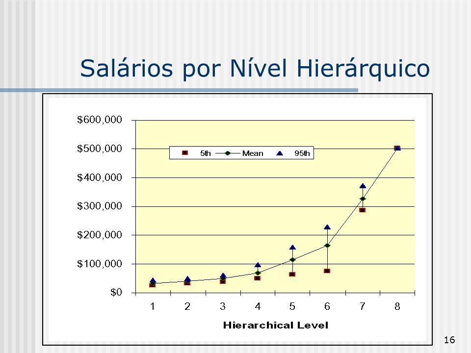 Salários por Nível Hierárquico