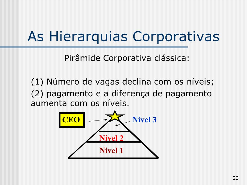 As Hierarquias Corporativas