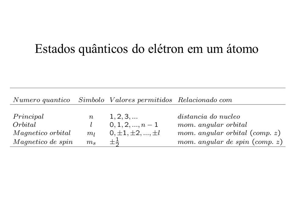Estados quânticos do elétron em um átomo