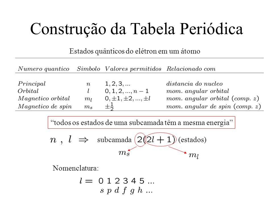 Construção da Tabela Periódica