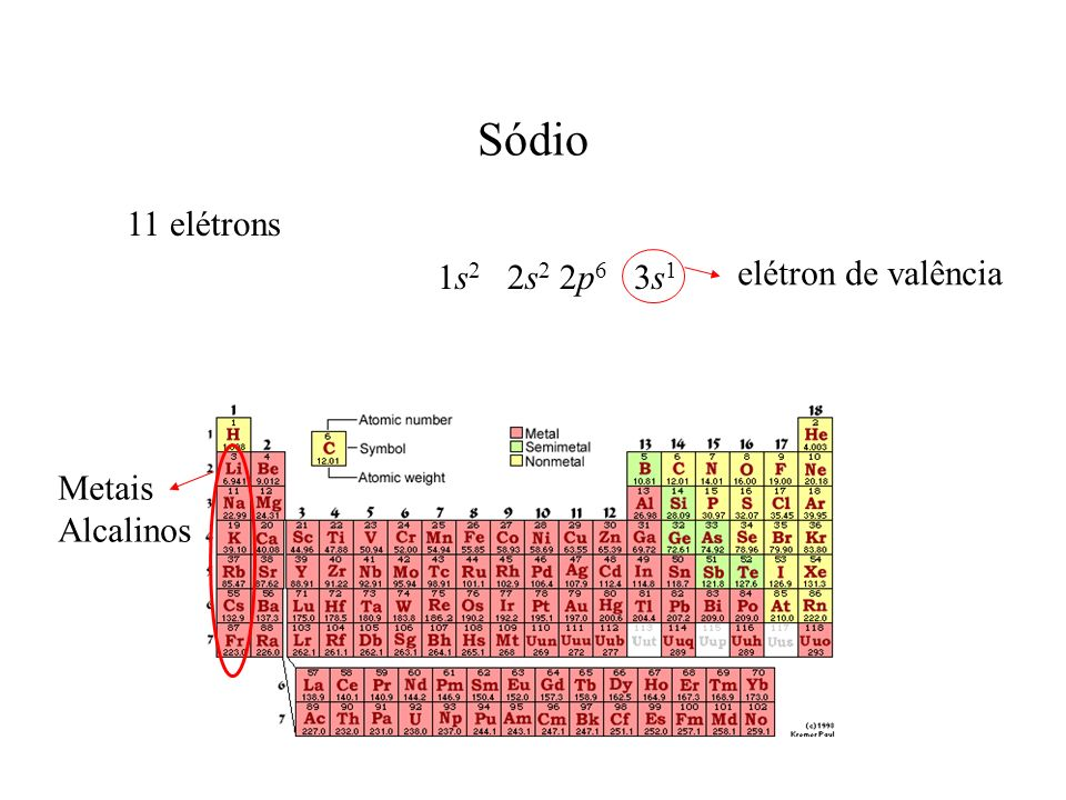 Sódio 11 elétrons 1s2 2s2 2p6 3s1 elétron de valência Metais Alcalinos