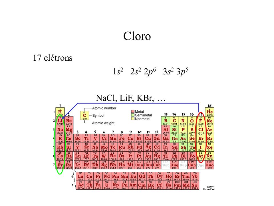 Cloro 17 elétrons 1s2 2s2 2p6 3s2 3p5 NaCl, LiF, KBr, …