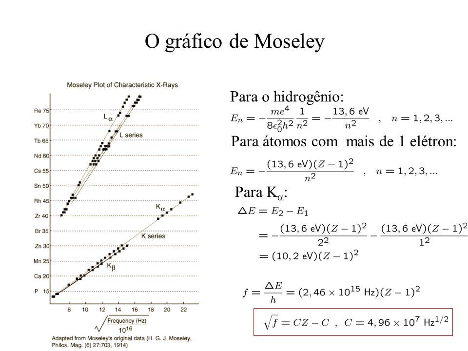 O gráfico de Moseley Para o hidrogênio: