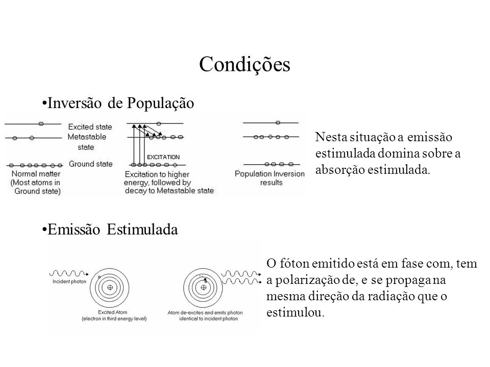 Condições Inversão de População Emissão Estimulada
