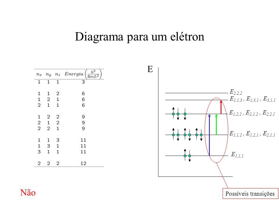 Diagrama para um elétron