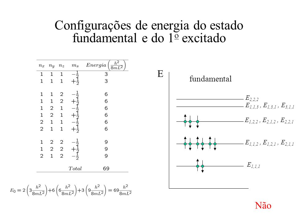 Configurações de energia do estado fundamental e do 1o excitado