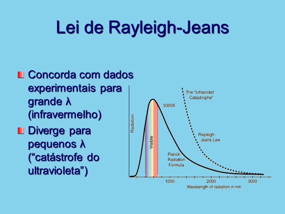 Lei de Rayleigh-Jeans Concorda com dados experimentais para grande λ (infravermelho) Diverge para pequenos λ ( catástrofe do ultravioleta )