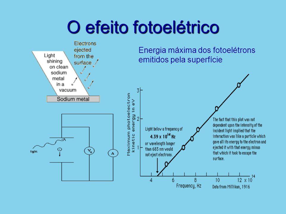 O efeito fotoelétrico Energia máxima dos fotoelétrons