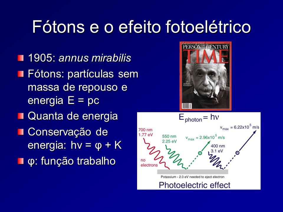 Fótons e o efeito fotoelétrico