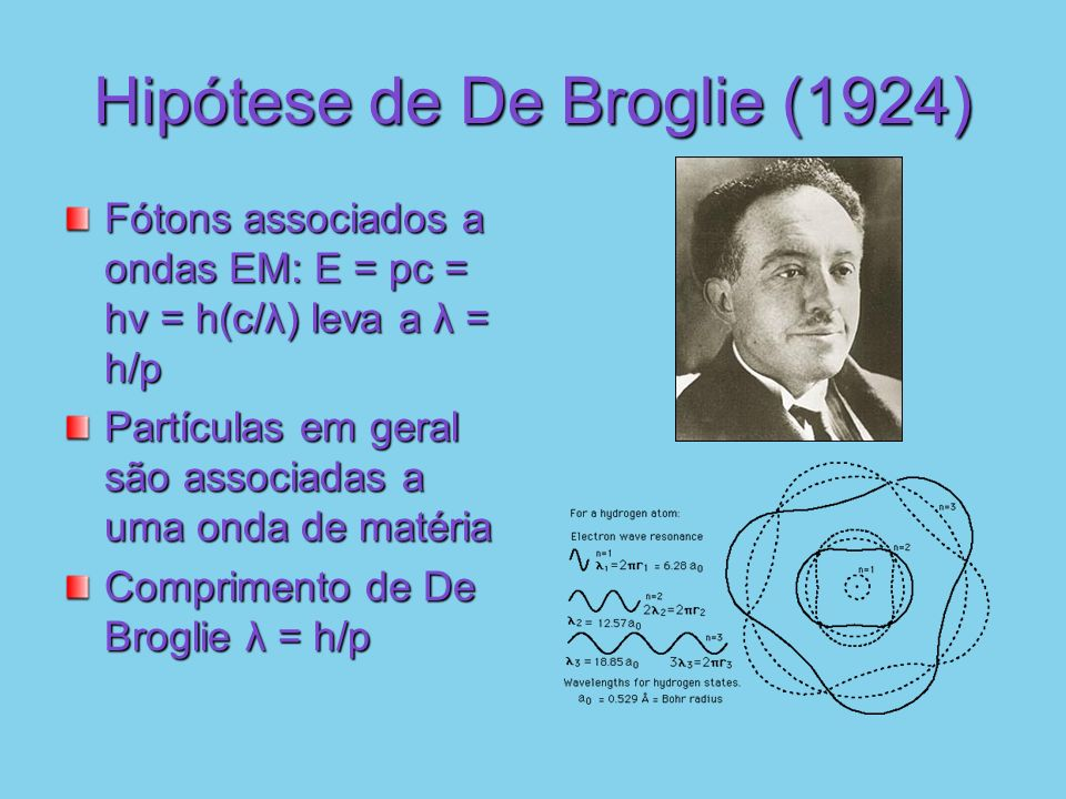 Hipótese de De Broglie (1924)