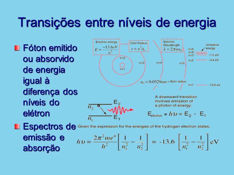 Transições entre níveis de energia