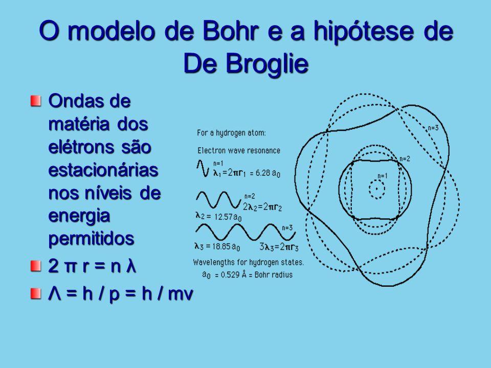 O modelo de Bohr e a hipótese de De Broglie