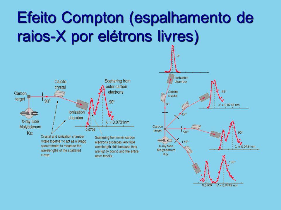 Efeito Compton (espalhamento de raios-X por elétrons livres)
