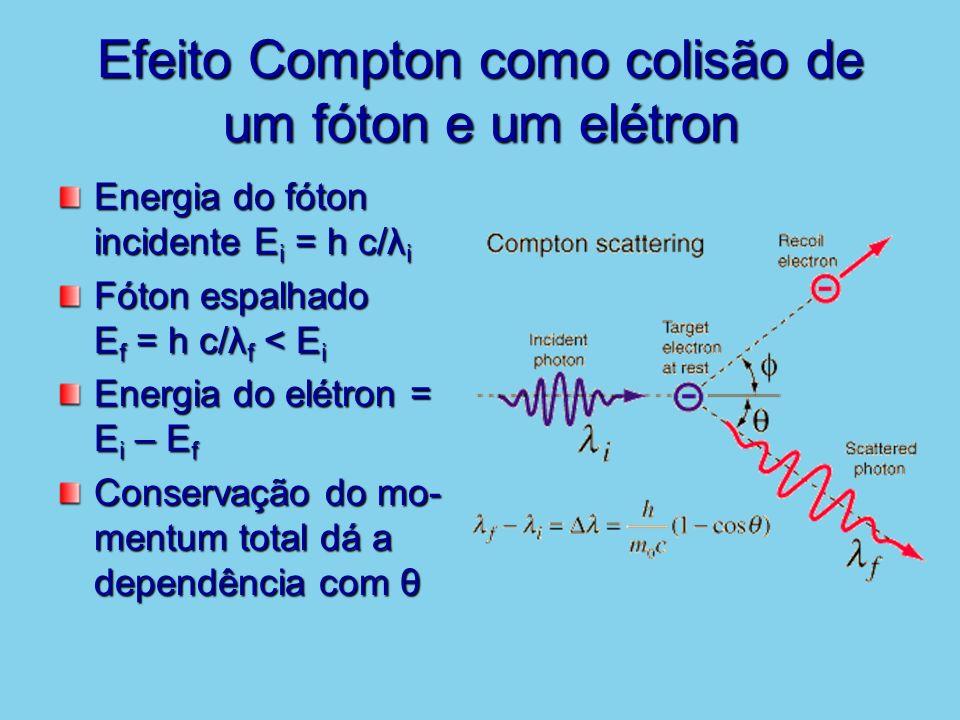 Efeito Compton como colisão de um fóton e um elétron