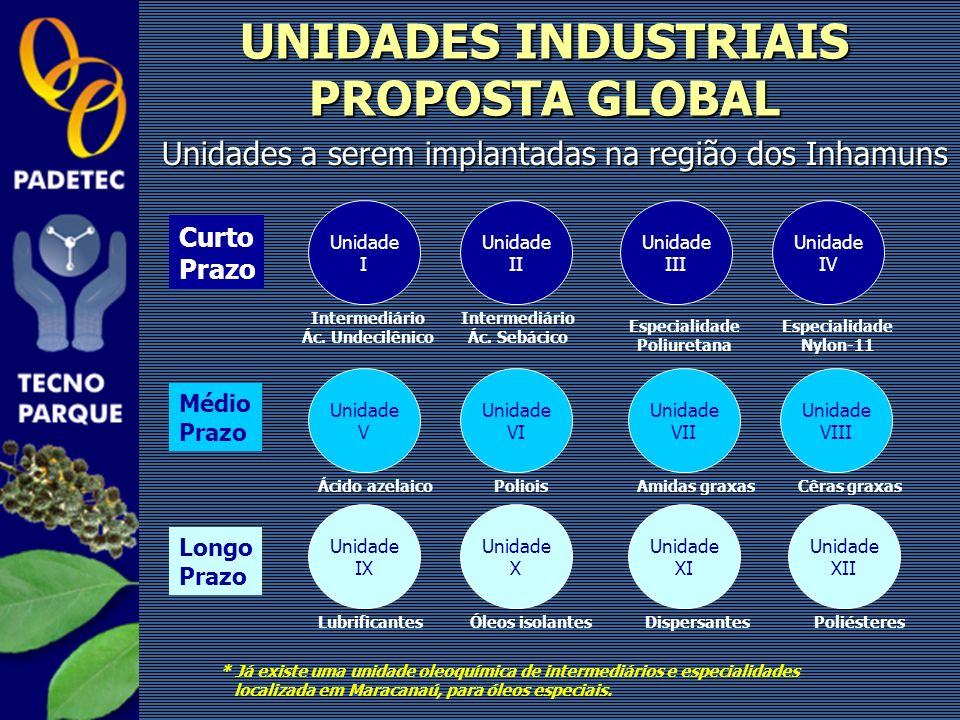 UNIDADES INDUSTRIAIS PROPOSTA GLOBAL