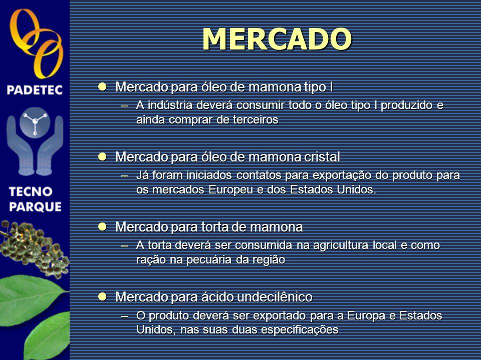 MERCADO Mercado para óleo de mamona tipo I