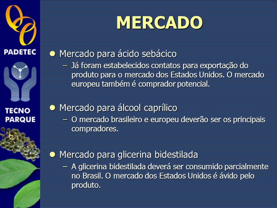 MERCADO Mercado para ácido sebácico Mercado para álcool caprílico