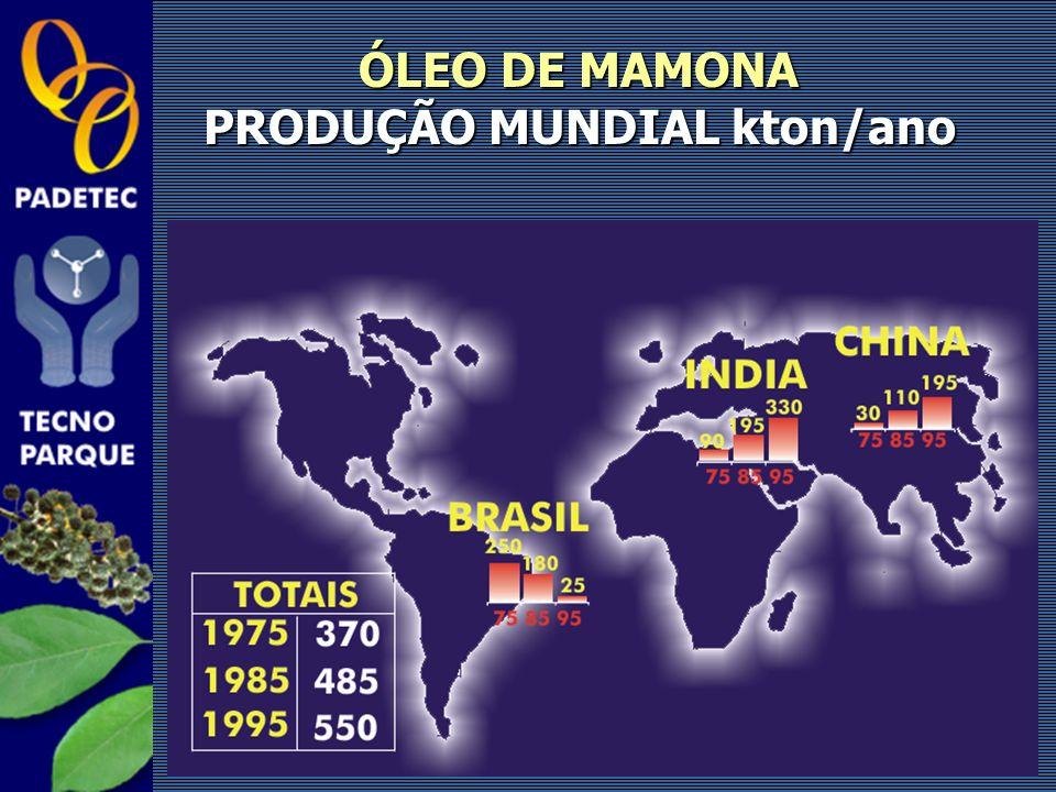 PRODUÇÃO MUNDIAL kton/ano