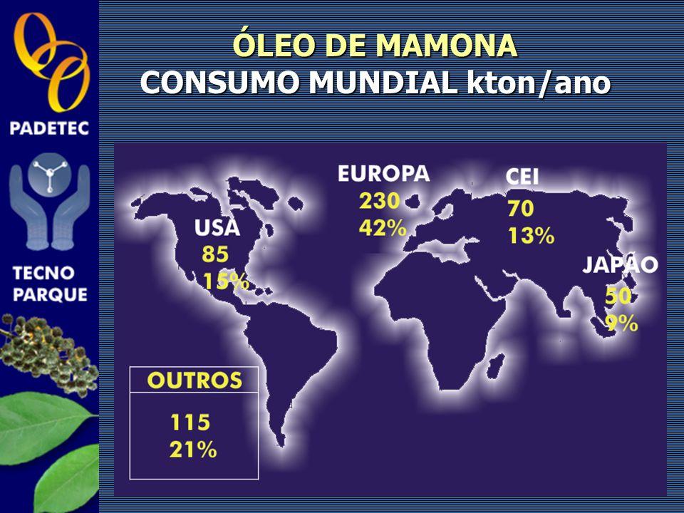 CONSUMO MUNDIAL kton/ano