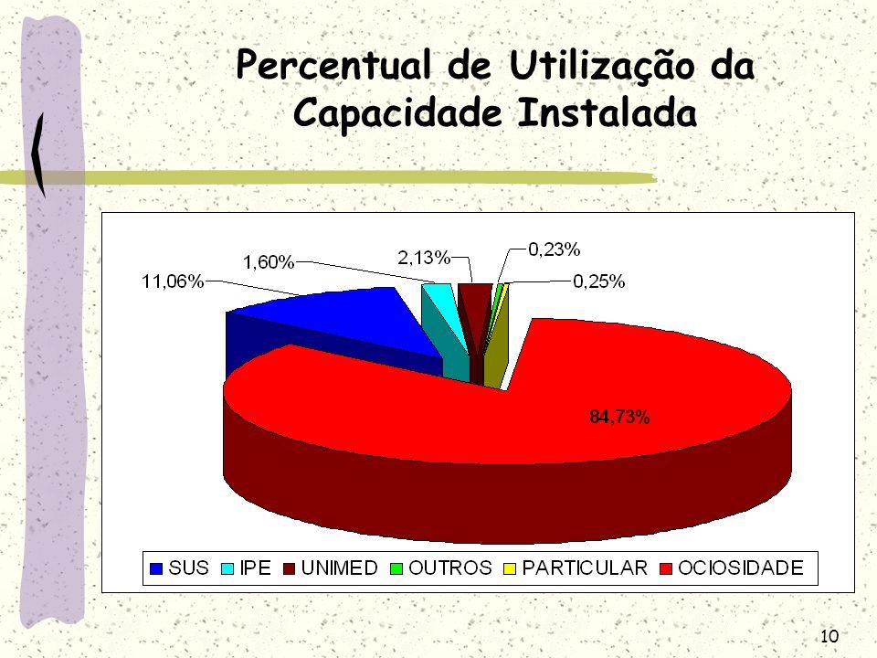 Percentual de Utilização da Capacidade Instalada