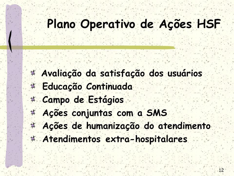 Plano Operativo de Ações HSF