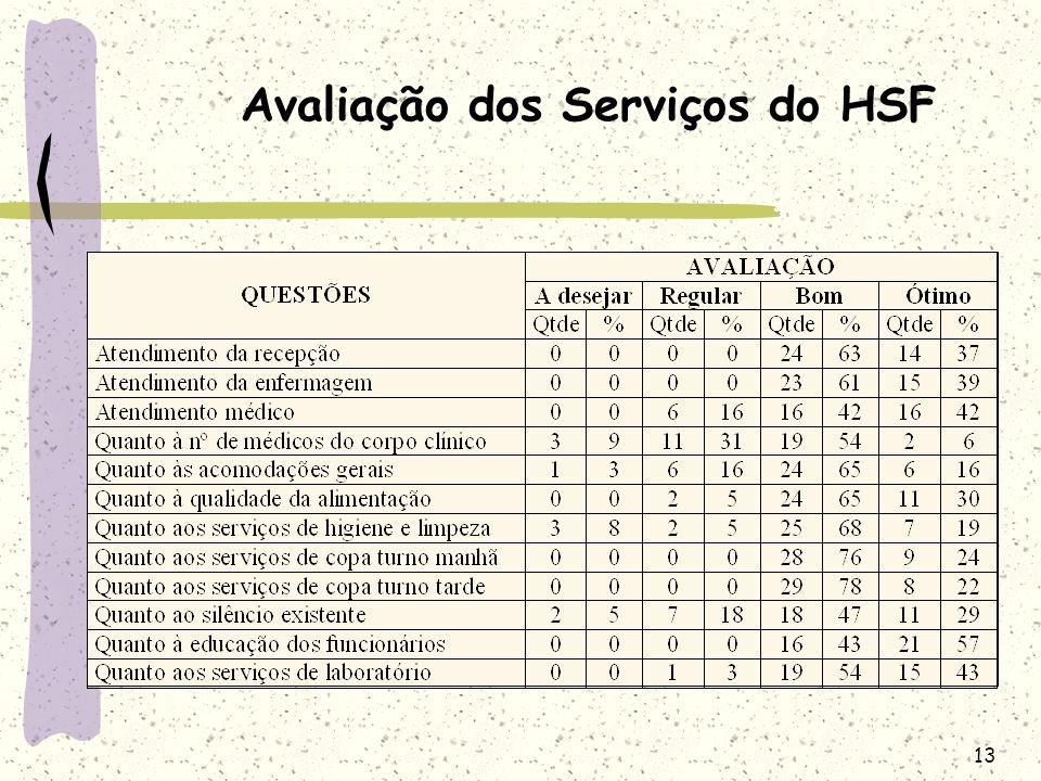 Avaliação dos Serviços do HSF