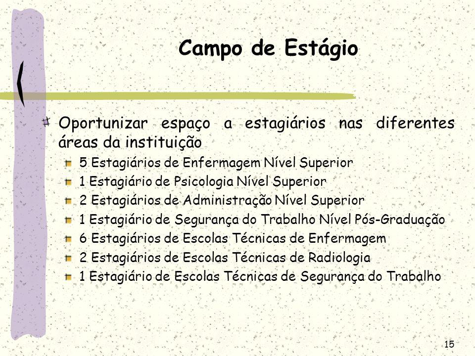Campo de Estágio Oportunizar espaço a estagiários nas diferentes áreas da instituição. 5 Estagiários de Enfermagem Nível Superior.