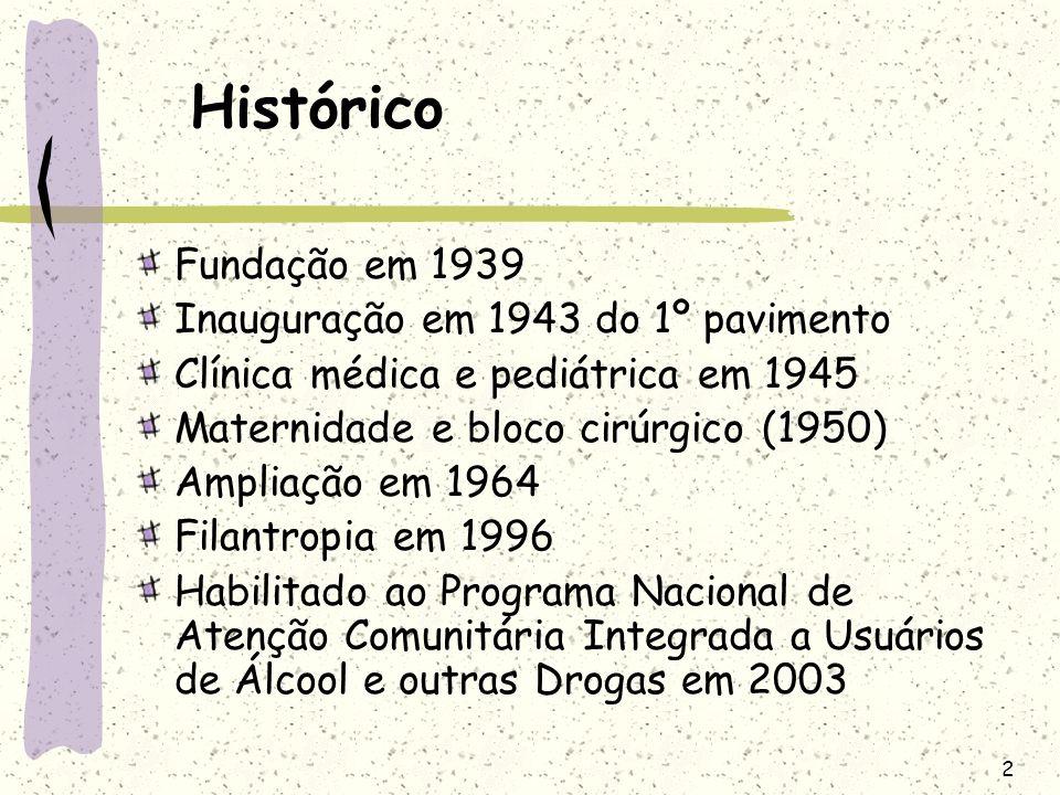 Histórico Fundação em 1939 Inauguração em 1943 do 1º pavimento