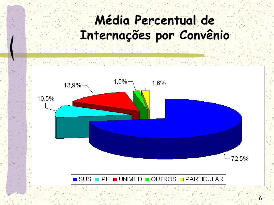 Média Percentual de Internações por Convênio
