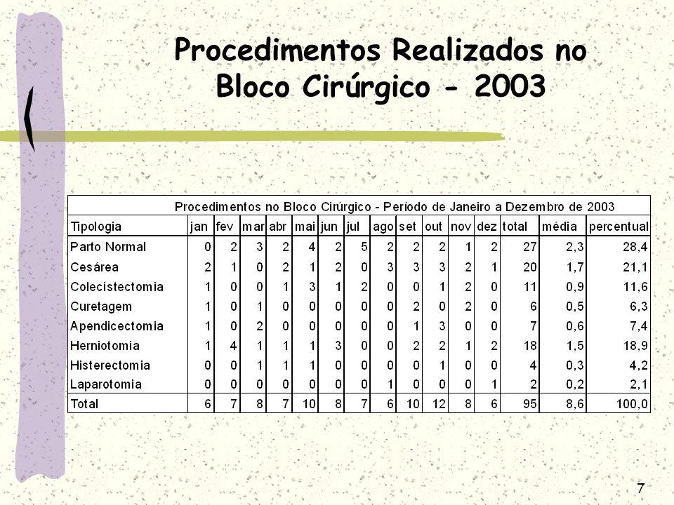 Procedimentos Realizados no Bloco Cirúrgico - 2003