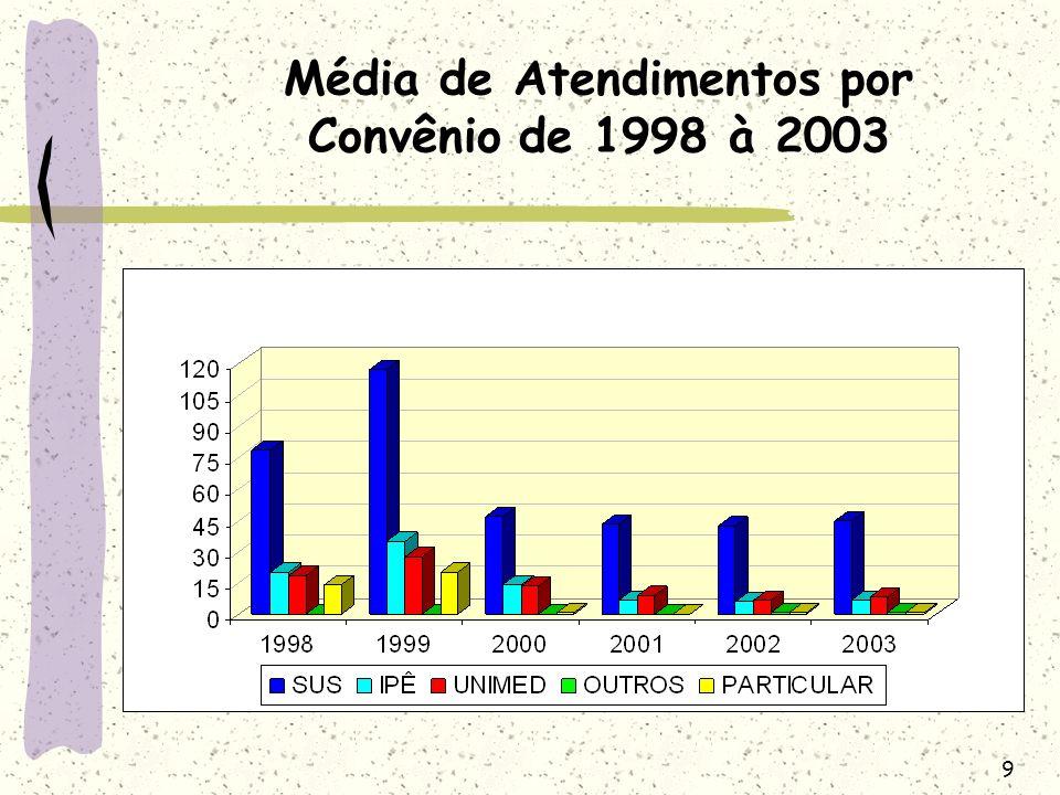 Média de Atendimentos por Convênio de 1998 à 2003