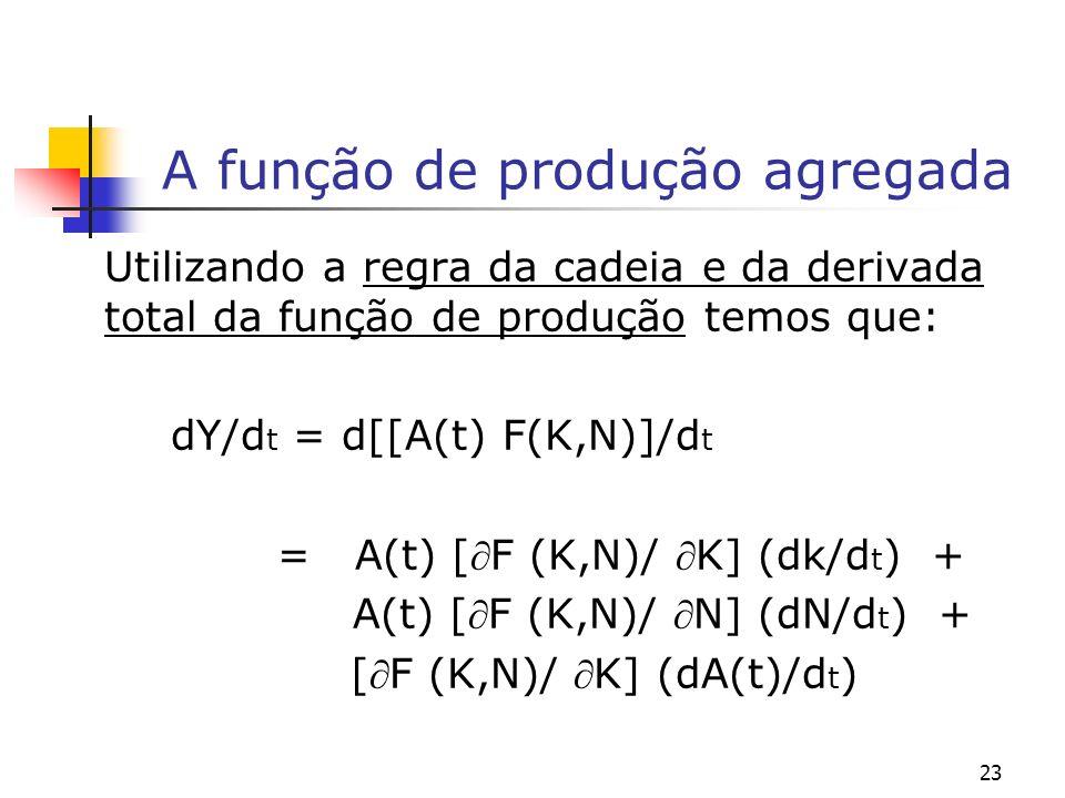 A função de produção agregada