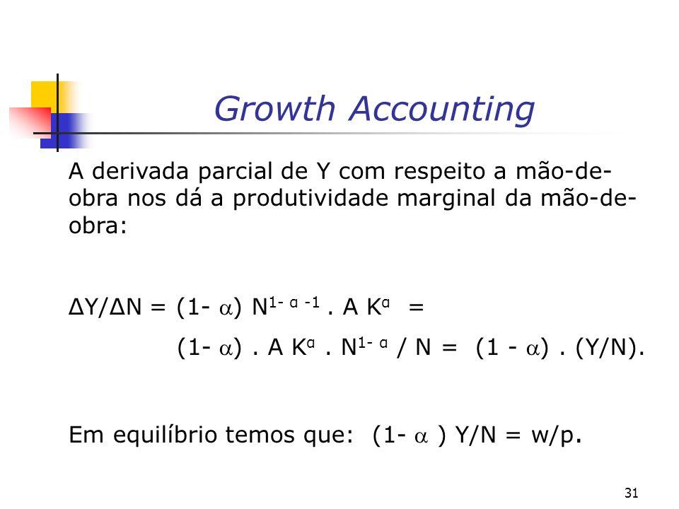 Growth Accounting A derivada parcial de Y com respeito a mão-de-obra nos dá a produtividade marginal da mão-de-obra:
