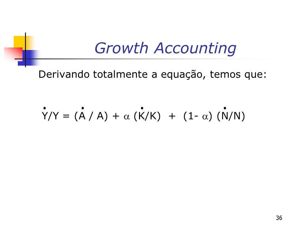 Growth Accounting Derivando totalmente a equação, temos que: