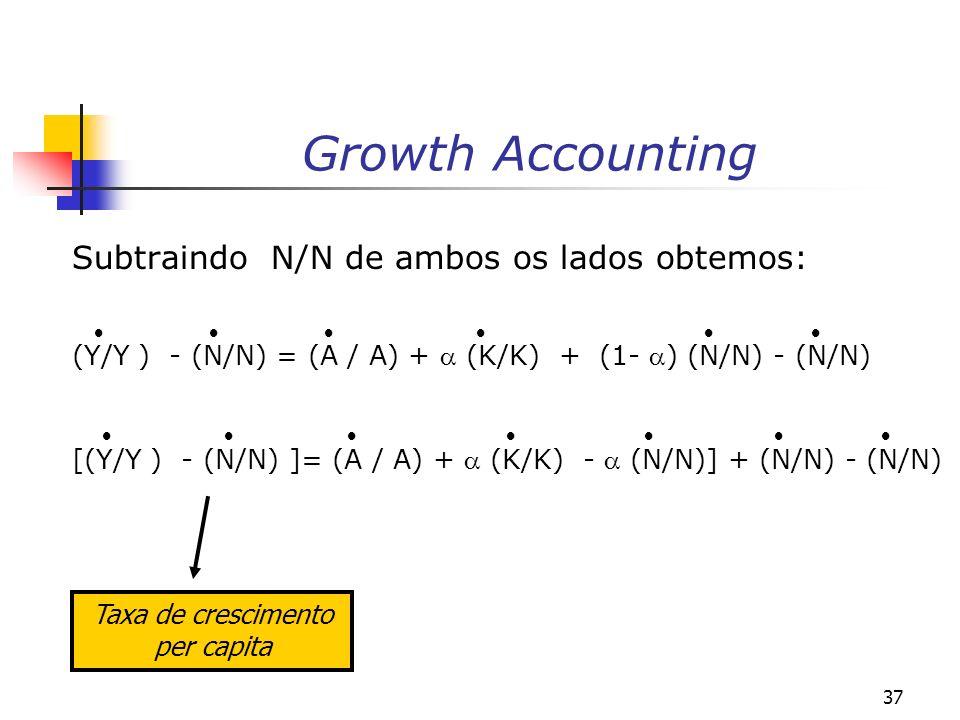 Taxa de crescimento per capita