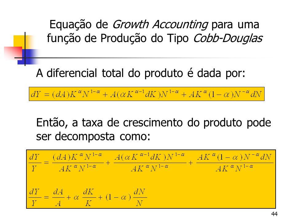 Equação de Growth Accounting para uma função de Produção do Tipo Cobb-Douglas