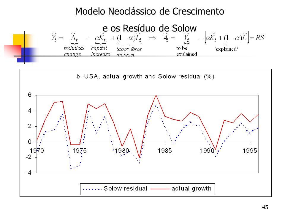 Modelo Neoclássico de Crescimento